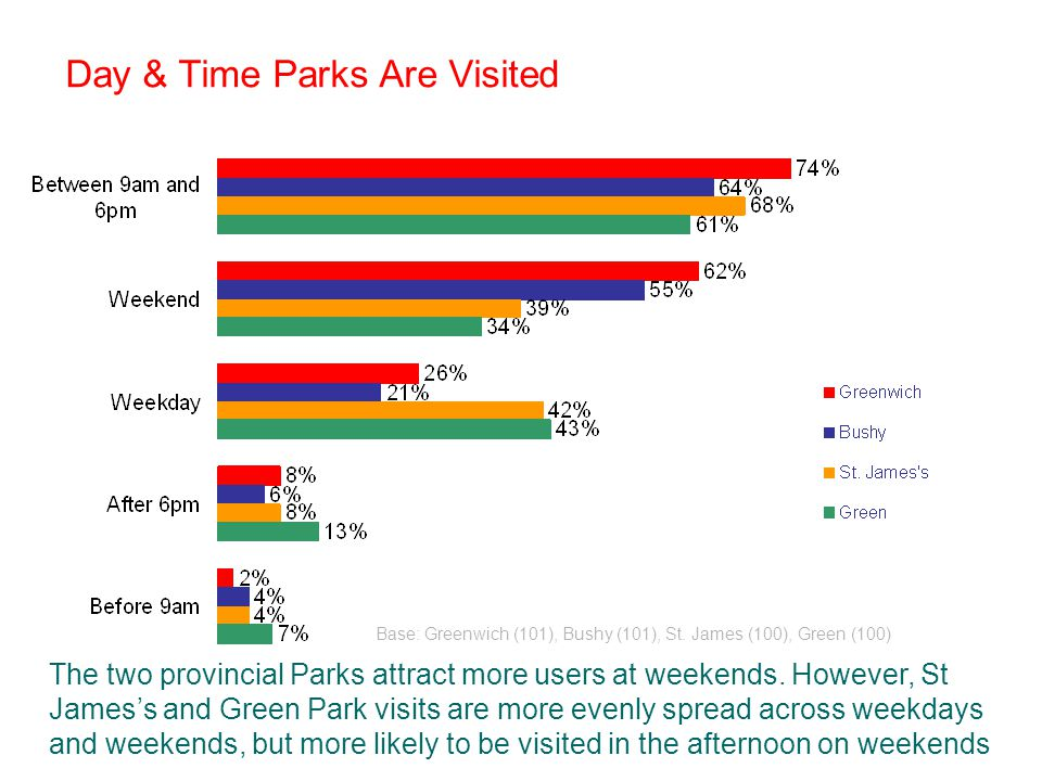 Day & Time Parks Are Visited Base: Greenwich (101), Bushy (101), St.