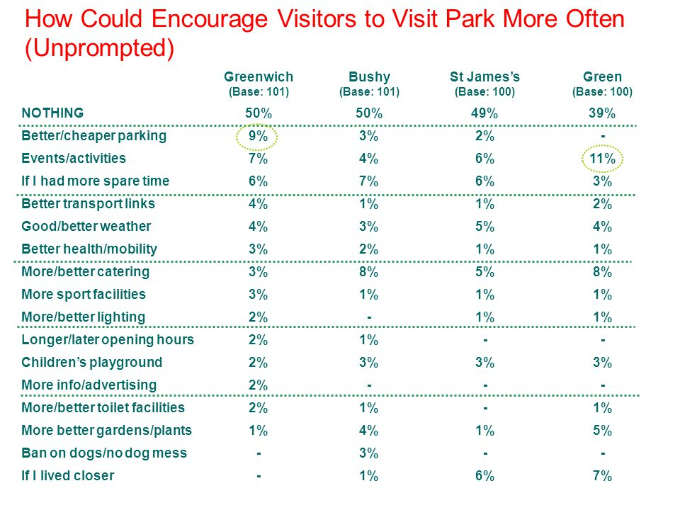 How Could Encourage Visitors to Visit Park More Often (Unprompted) Greenwich (Base: 101) Bushy (Base: 101) St Jamess (Base: 100) Green (Base: 100) NOTHING50% 49%39% Better/cheaper parking9%3%2%- Events/activities7%4%6%11% If I had more spare time6%7%6%3% Better transport links4%1% 2% Good/better weather4%3%5%4% Better health/mobility3%2%1% More/better catering3%8%5%8% More sport facilities3%1% More/better lighting2%-1% Longer/later opening hours2%1%-- Childrens playground2%3% More info/advertising2%--- More/better toilet facilities2%1%- More better gardens/plants1%4%1%5% Ban on dogs/no dog mess-3%-- If I lived closer-1%6%7%
