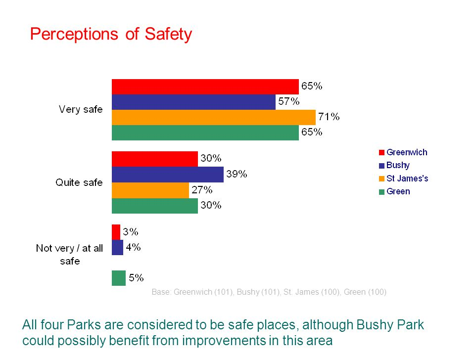 Perceptions of Safety All four Parks are considered to be safe places, although Bushy Park could possibly benefit from improvements in this area Base: Greenwich (101), Bushy (101), St.