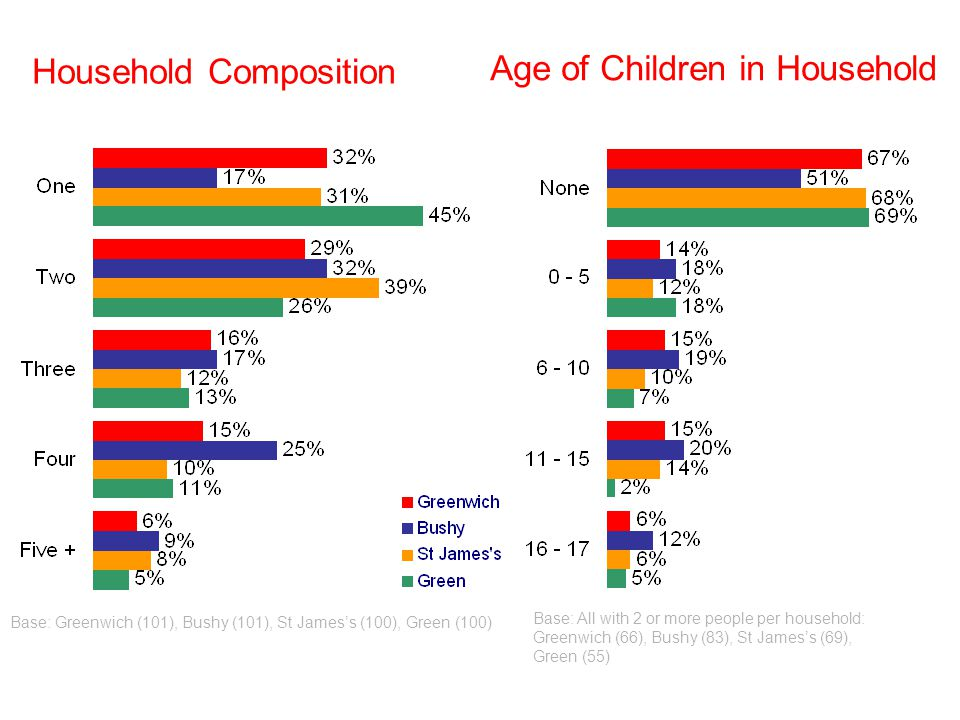 Base: Greenwich (101), Bushy (101), St Jamess (100), Green (100) Household Composition Age of Children in Household Base: All with 2 or more people per household: Greenwich (66), Bushy (83), St Jamess (69), Green (55)