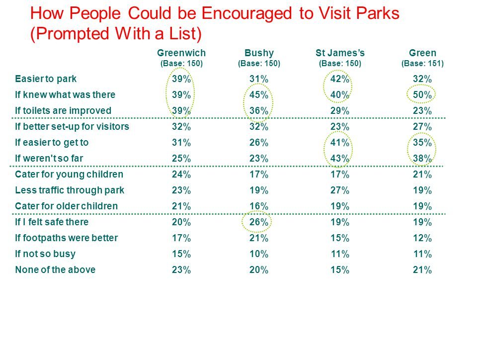 How People Could be Encouraged to Visit Parks (Prompted With a List) Greenwich (Base: 150) Bushy (Base: 150) St Jamess (Base: 150) Green (Base: 151) Easier to park39%31%42%32% If knew what was there39%45%40%50% If toilets are improved39%36%29%23% If better set-up for visitors32% 23%27% If easier to get to31%26%41%35% If weren t so far25%23%43%38% Cater for young children24%17% 21% Less traffic through park23%19%27%19% Cater for older children21%16%19% If I felt safe there20%26%19% If footpaths were better17%21%15%12% If not so busy None of the above 15% 23% 10% 20% 11% 15% 11% 21%