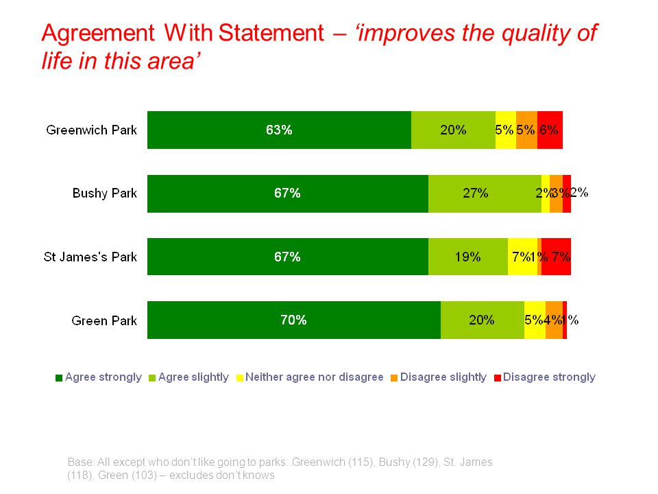 Agreement With Statement – improves the quality of life in this area Base: All except who dont like going to parks: Greenwich (115), Bushy (129), St.
