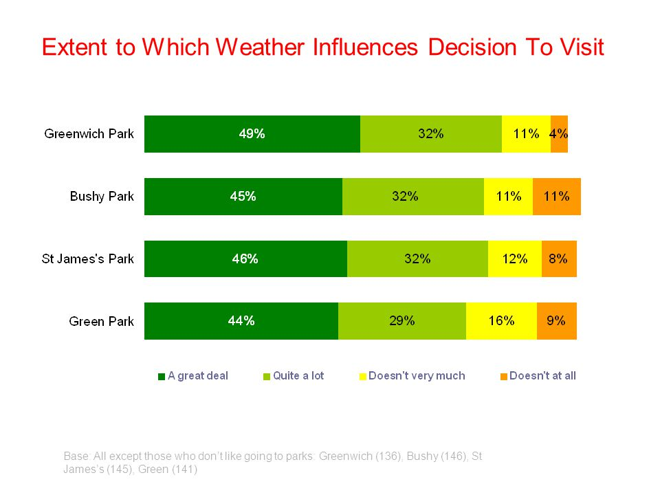 Extent to Which Weather Influences Decision To Visit Base: All except those who dont like going to parks: Greenwich (136), Bushy (146), St Jamess (145), Green (141)