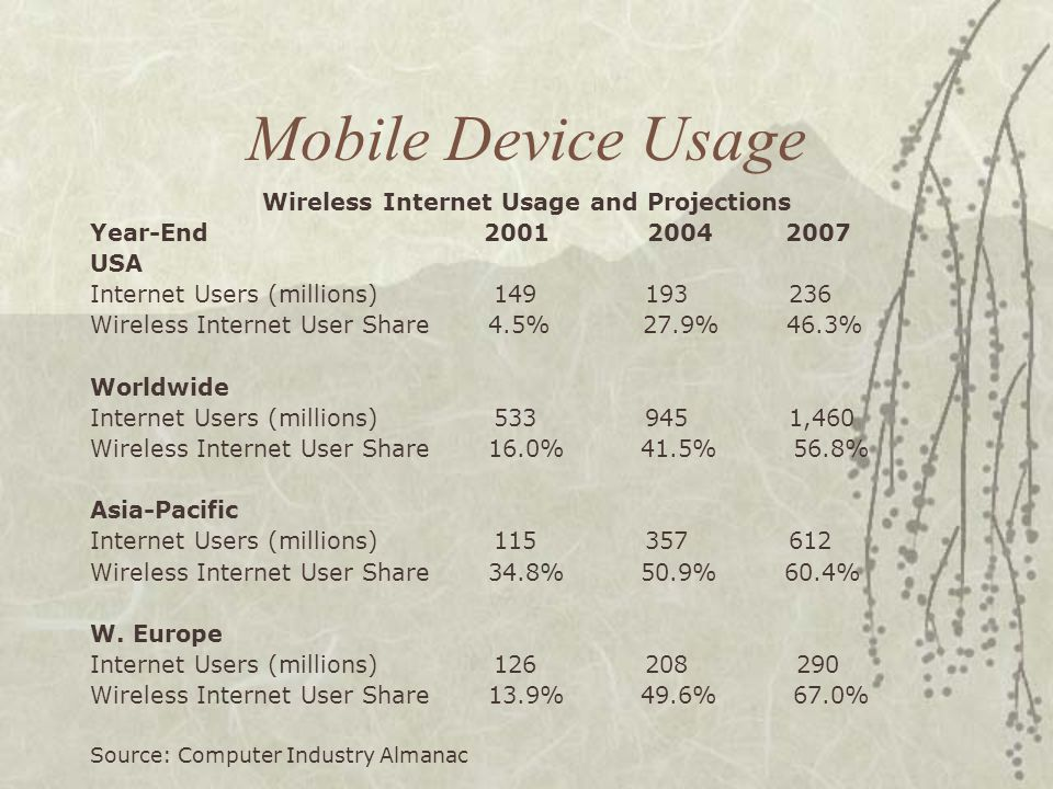 Mobile Device Usage Wireless Internet Usage and Projections Year-End 2001 2004 2007 USA Internet Users (millions) 149 193 236 Wireless Internet User Share 4.5% 27.9% 46.3% Worldwide Internet Users (millions) 533 945 1,460 Wireless Internet User Share 16.0% 41.5% 56.8% Asia-Pacific Internet Users (millions) 115 357 612 Wireless Internet User Share 34.8% 50.9% 60.4% W.
