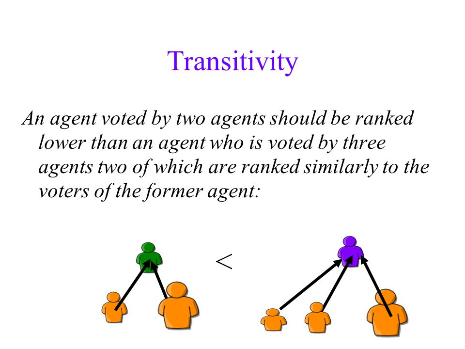 Transitivity An agent voted by two agents should be ranked lower than an agent who is voted by three agents two of which are ranked similarly to the voters of the former agent: