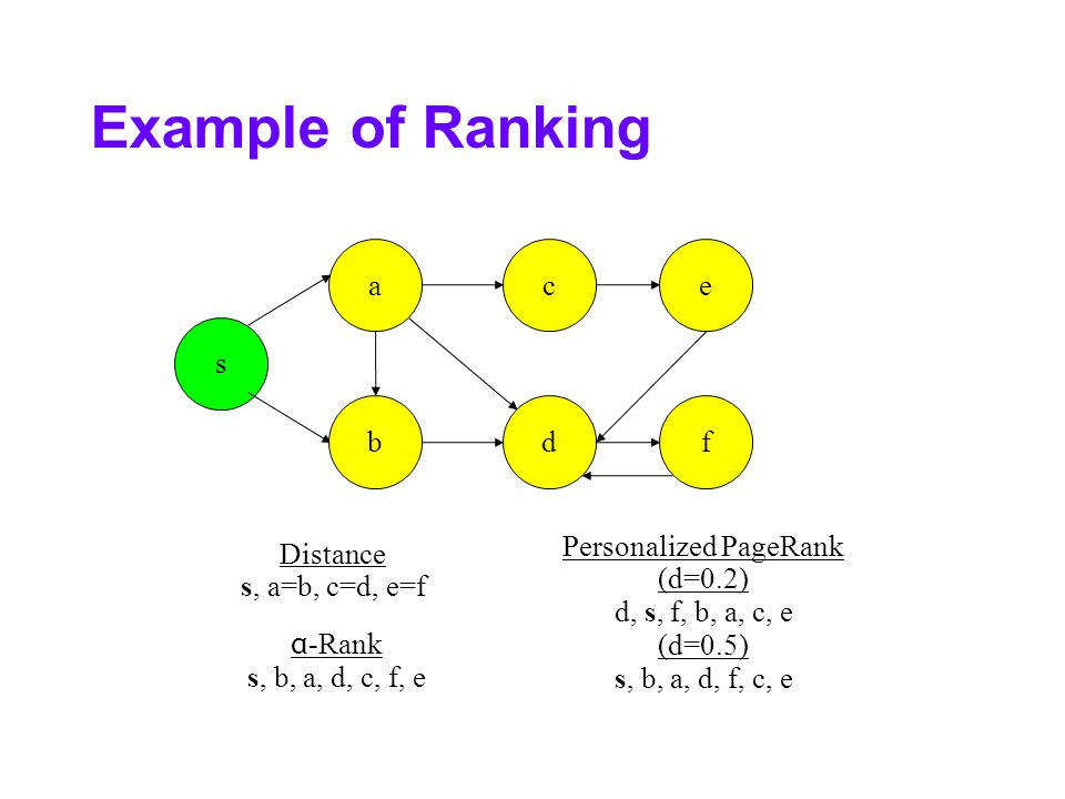 Example of Ranking s b ac d e f Personalized PageRank (d=0.2) d, s, f, b, a, c, e (d=0.5) s, b, a, d, f, c, e Distance s, a=b, c=d, e=f α -Rank s, b, a, d, c, f, e