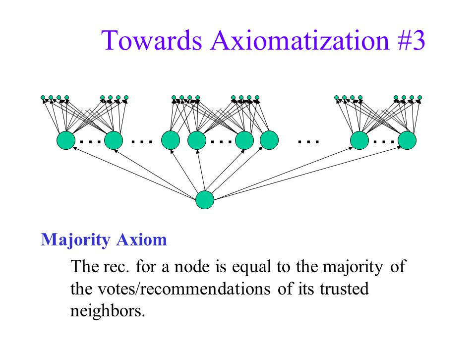 Towards Axiomatization #3 …………… Majority Axiom The rec.