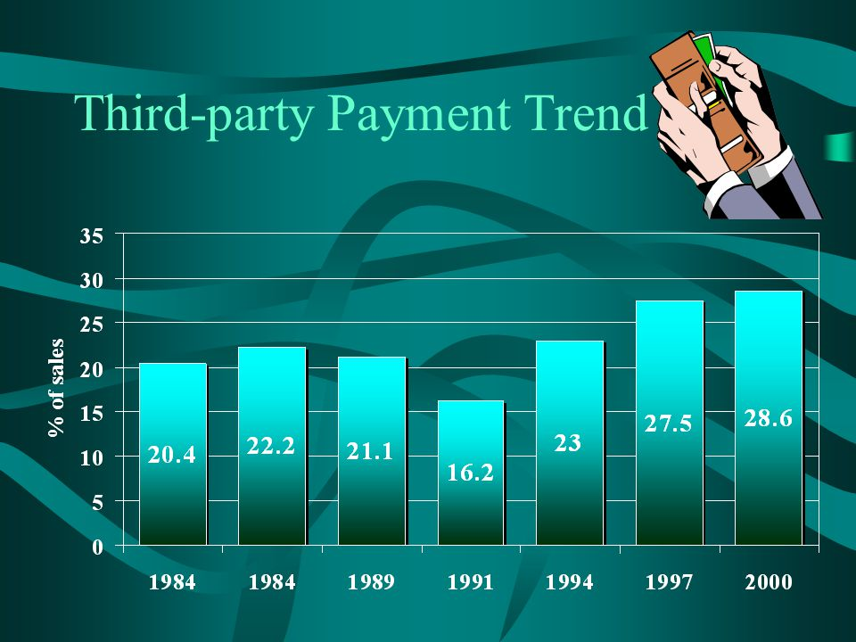 Third-party Payment Trend