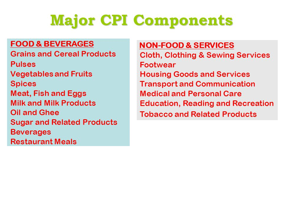 Major CPI Components FOOD & BEVERAGES Grains and Cereal Products Pulses Vegetables and Fruits Spices Meat, Fish and Eggs Milk and Milk Products Oil an