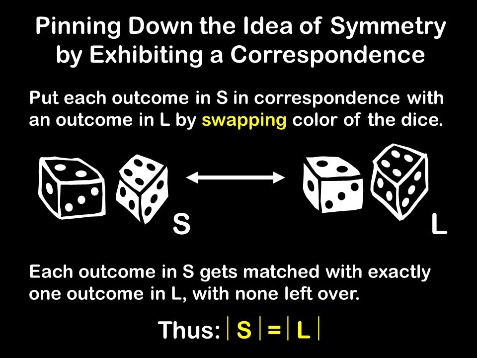 SL Pinning Down the Idea of Symmetry by Exhibiting a Correspondence Put each outcome in S in correspondence with an outcome in L by swapping color of the dice.