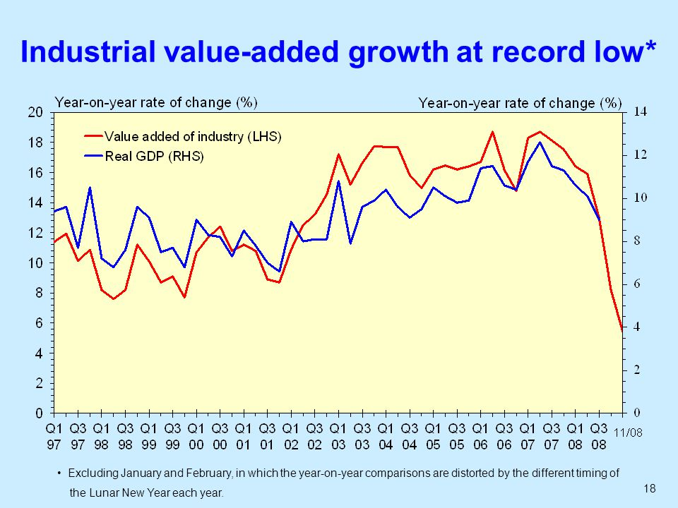 18 Industrial value-added growth at record low* Excluding January and February, in which the year-on-year comparisons are distorted by the different timing of the Lunar New Year each year.
