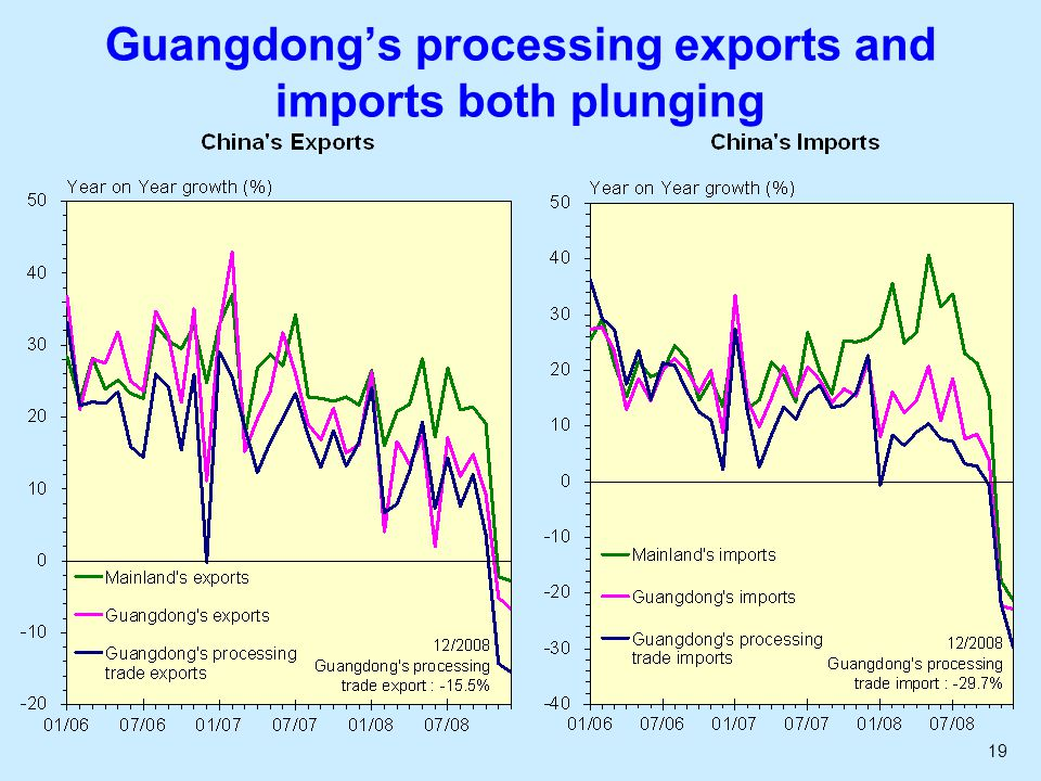 19 Guangdongs processing exports and imports both plunging