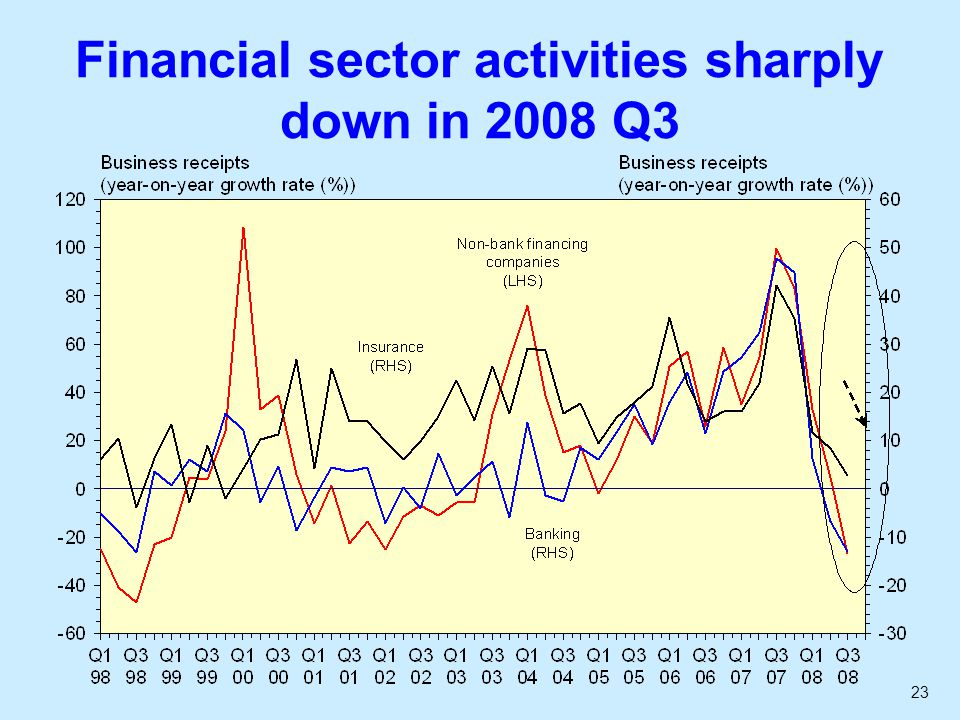 23 Financial sector activities sharply down in 2008 Q3