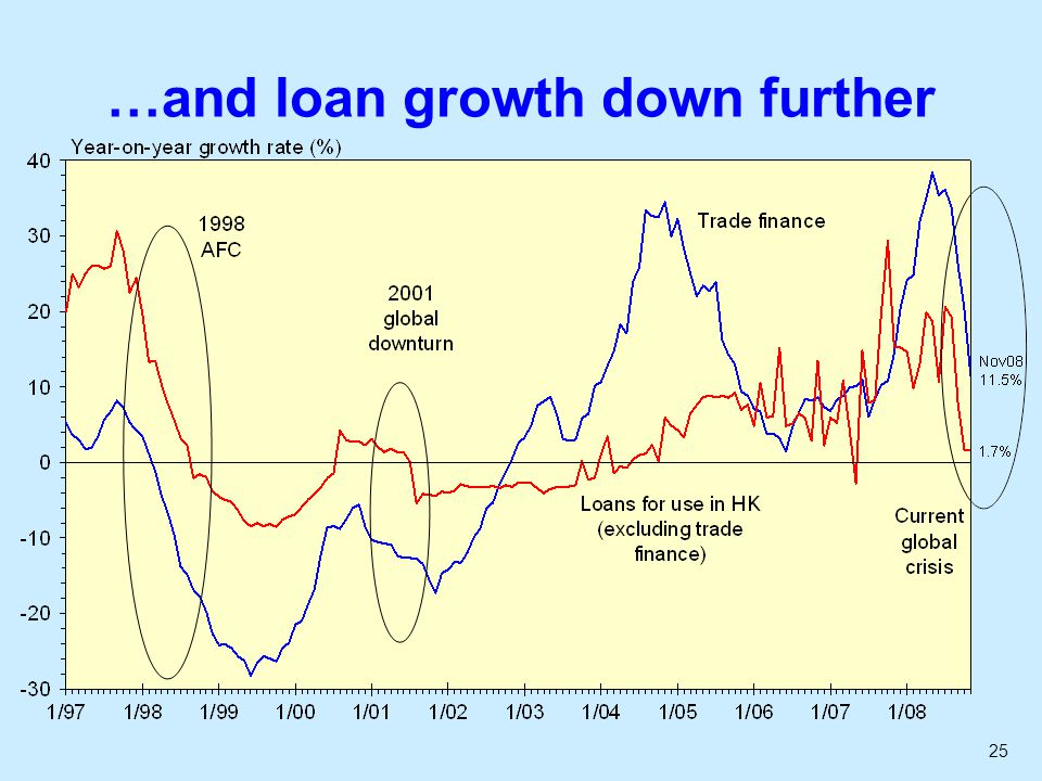 25 …and loan growth down further