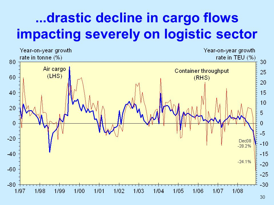 30...drastic decline in cargo flows impacting severely on logistic sector