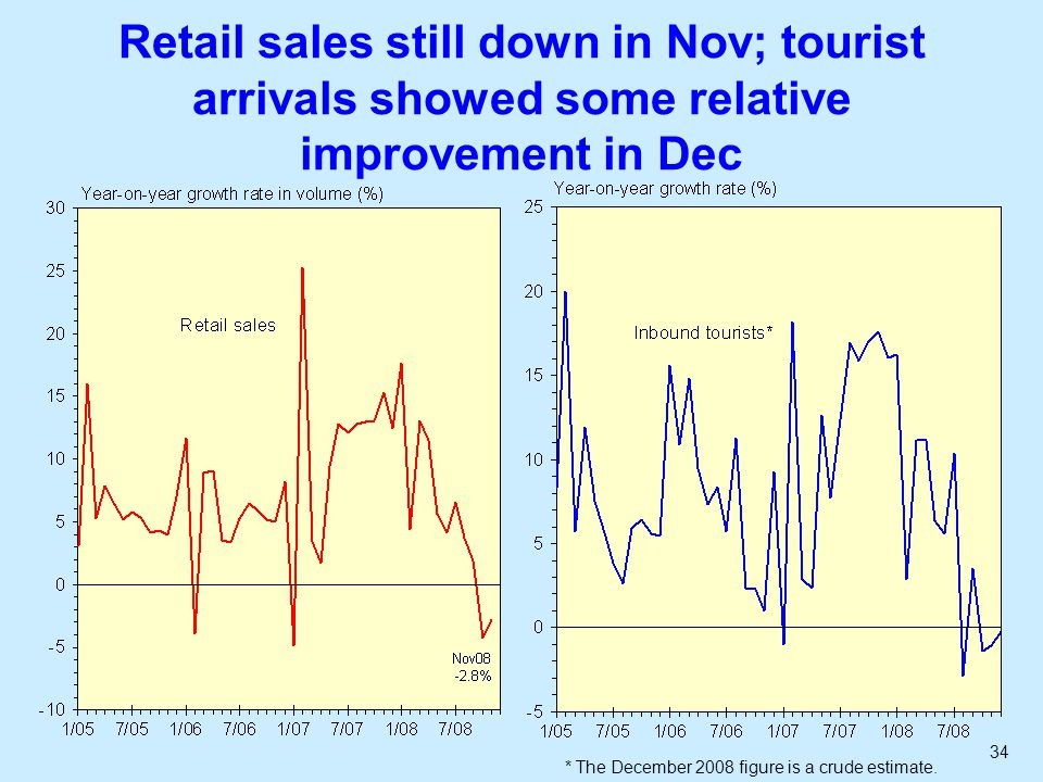 34 Retail sales still down in Nov; tourist arrivals showed some relative improvement in Dec * The December 2008 figure is a crude estimate.