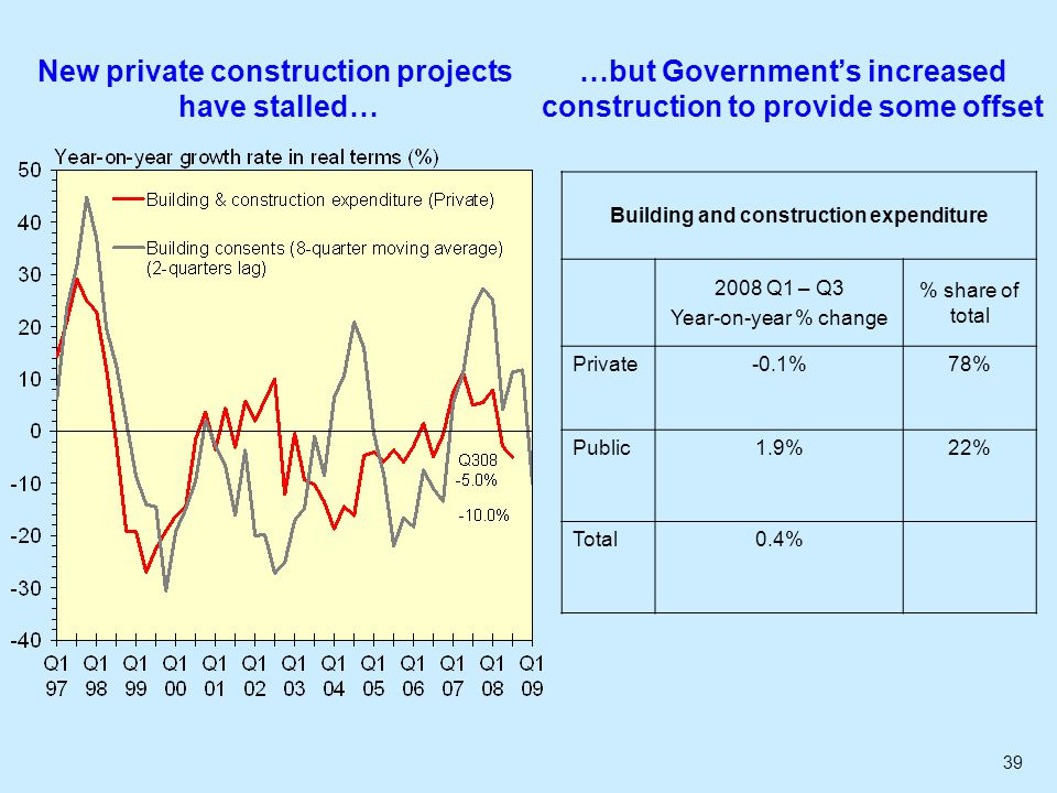 39 New private construction projects have stalled… …but Governments increased construction to provide some offset Building and construction expenditure 2008 Q1 – Q3 Year-on-year % change % share of total Private-0.1%78% Public1.9%22% Total0.4%