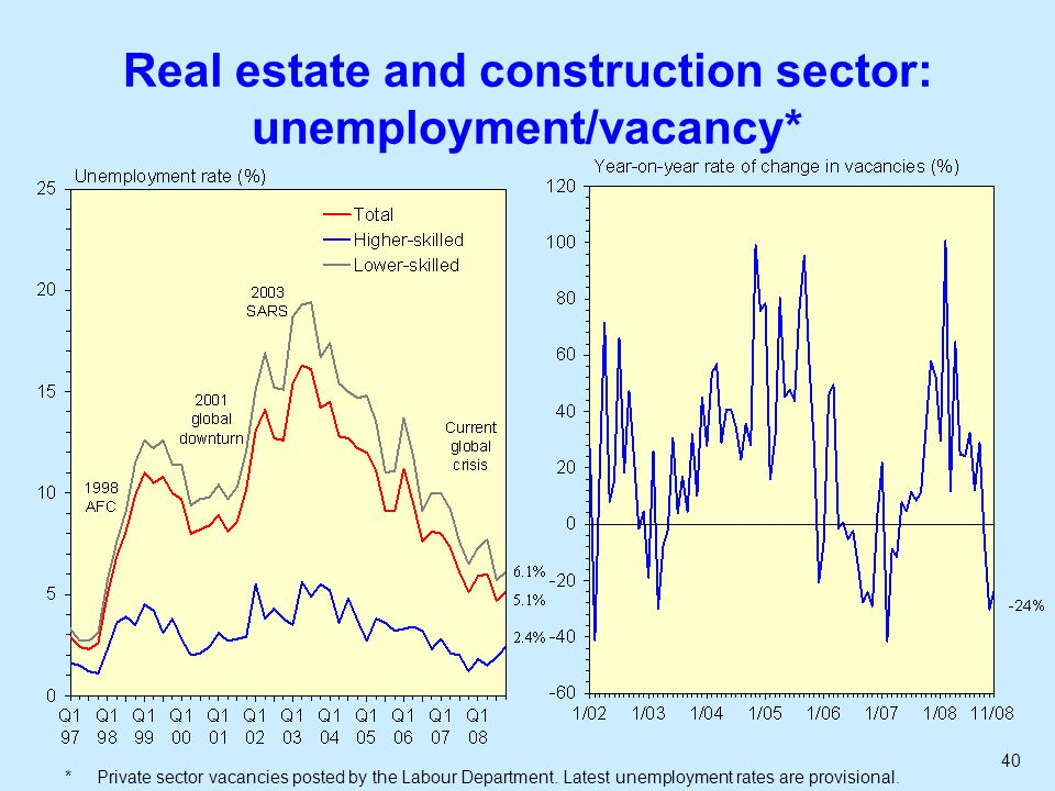 40 Real estate and construction sector: unemployment/vacancy* * Private sector vacancies posted by the Labour Department.