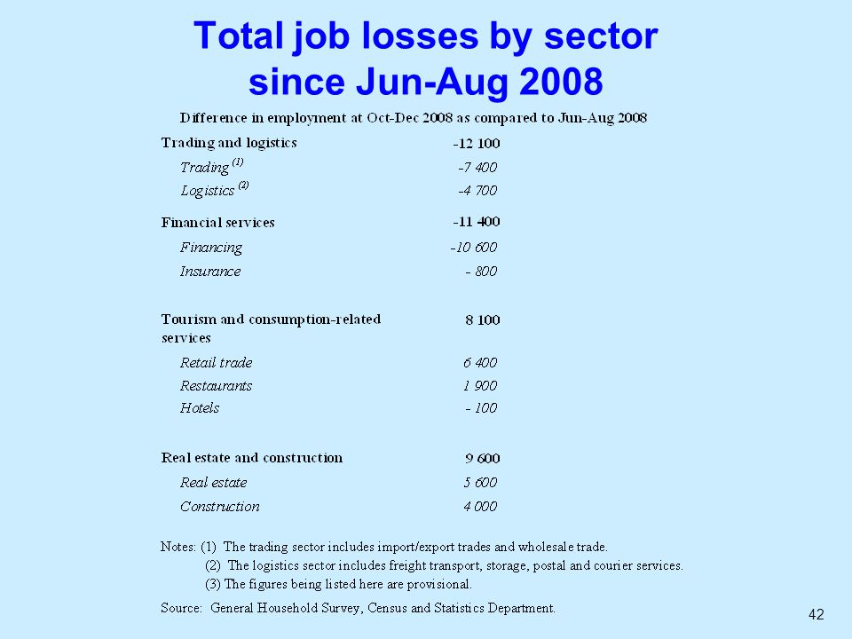 42 Total job losses by sector since Jun-Aug 2008