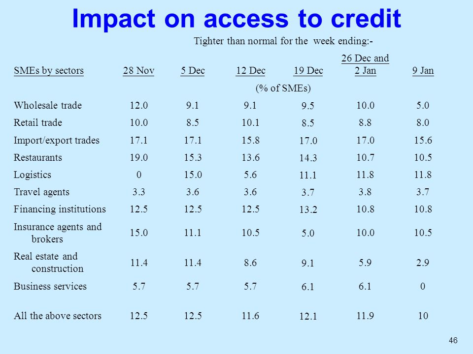 46 Impact on access to credit Tighter than normal for the week ending:- SMEs by sectors28 Nov5 Dec12 Dec19 Dec 26 Dec and 2 Jan 9 Jan (% of SMEs) Wholesale trade12.09.1 9.510.05.0 Retail trade10.08.510.18.58.88.0 Import/export trades17.1 15.817.0 15.6 Restaurants19.015.313.614.310.710.5 Logistics015.05.611.111.8 Travel agents3.33.6 3.73.83.7 Financing institutions12.5 13.210.8 Insurance agents and brokers 15.011.110.55.010.010.5 Real estate and construction 11.4 8.69.15.92.9 Business services5.7 6.1 0 All the above sectors12.5 11.612.111.910