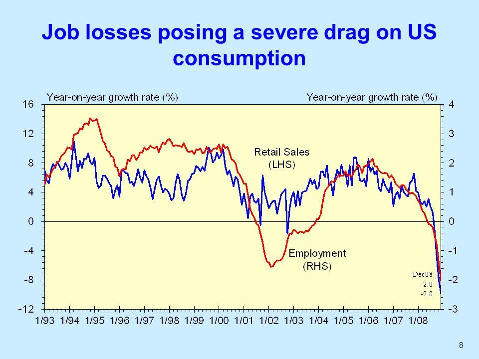 29 Exports down 7% in November... 1998 AFC 2001 global downturn 2003 SARS Current global crisis