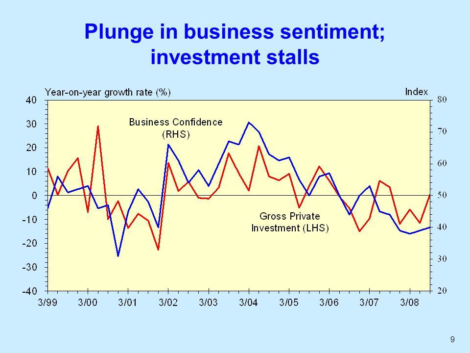 9 Plunge in business sentiment; investment stalls