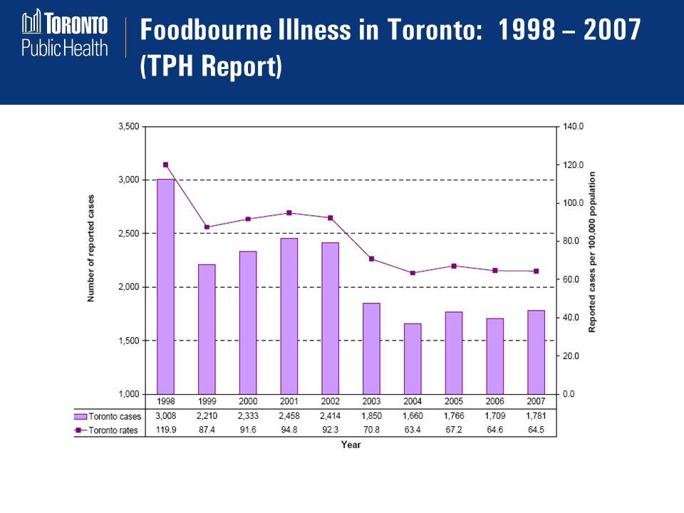 Foodbourne Illness in Toronto: 1998 – 2007 (TPH Report)