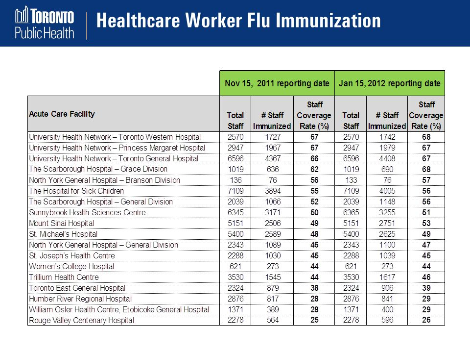 Healthcare Worker Flu Immunization Sporadic Cases of FBI in Toronto: 1998 – 2007 (TPH Report)
