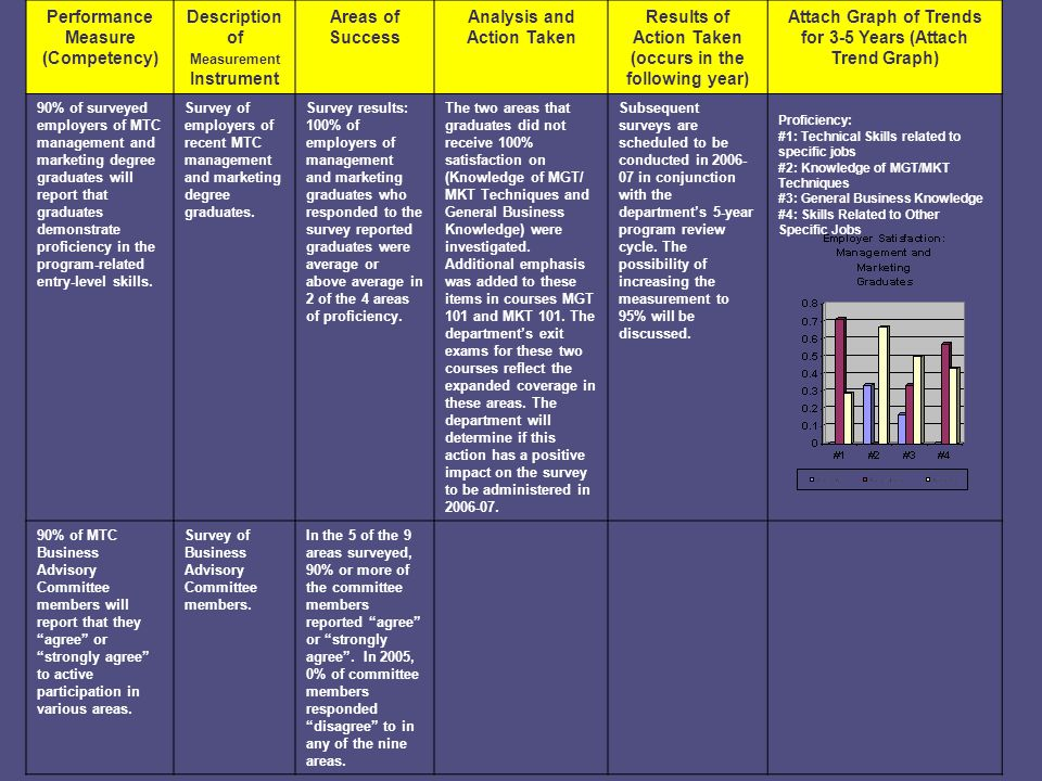 Performance Measure (Competency) Description of Measurement Instrument Areas of Success Analysis and Action Taken Results of Action Taken (occurs in the following year) Attach Graph of Trends for 3-5 Years (Attach Trend Graph) 90% of surveyed employers of MTC management and marketing degree graduates will report that graduates demonstrate proficiency in the program-related entry-level skills.