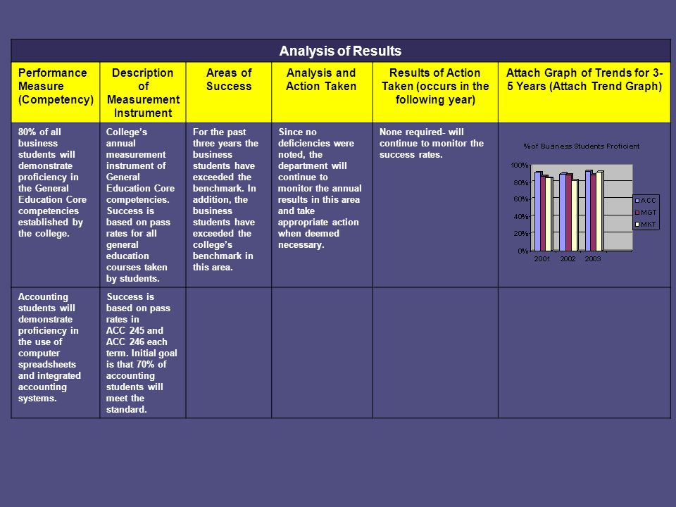 Analysis of Results Performance Measure (Competency) Description of Measurement Instrument Areas of Success Analysis and Action Taken Results of Action Taken (occurs in the following year) Attach Graph of Trends for 3- 5 Years (Attach Trend Graph) 80% of all business students will demonstrate proficiency in the General Education Core competencies established by the college.