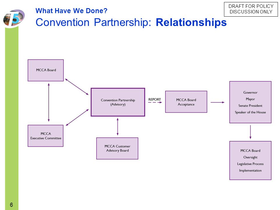 DRAFT FOR POLICY DISCUSSION ONLY 6 What Have We Done? Convention Partnership: Relationships