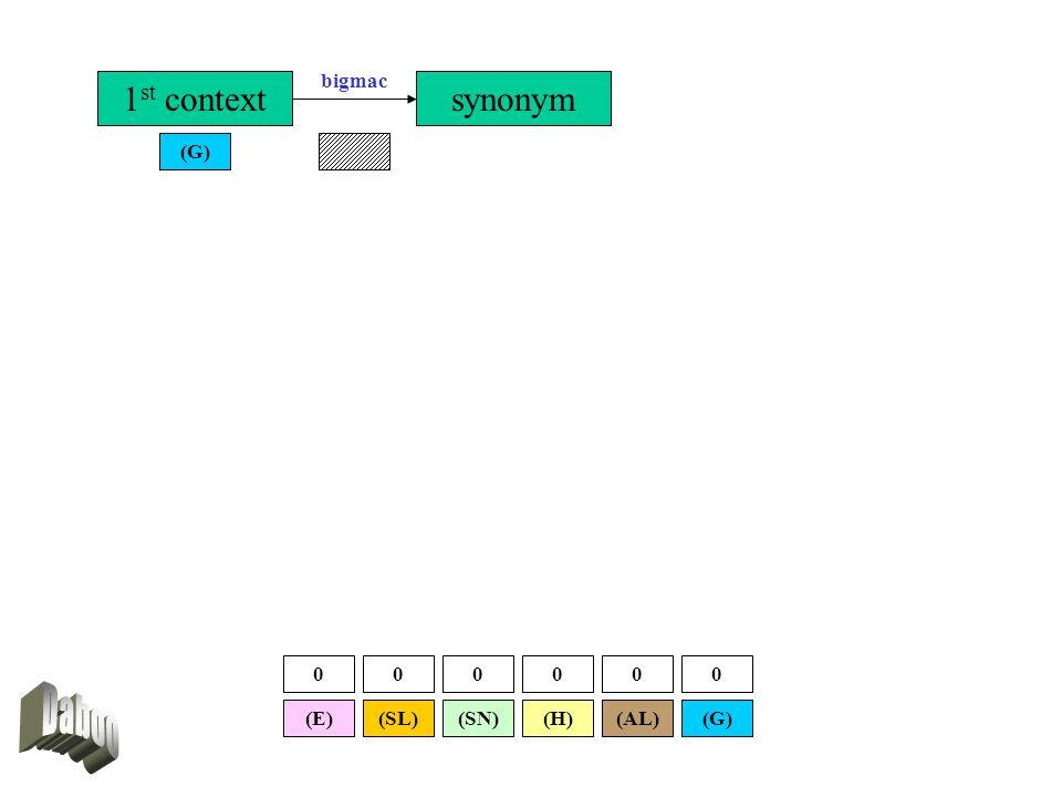 1 st context (G) synonym bigmac (SL)(E)(G)(AL)(SN)(H) 000000