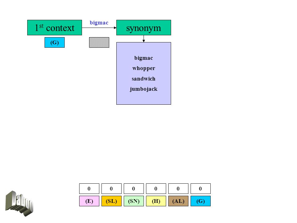 1 st context (G) synonym bigmac whopper sandwich jumbojack (SL)(E)(G)(AL)(SN)(H) 000000