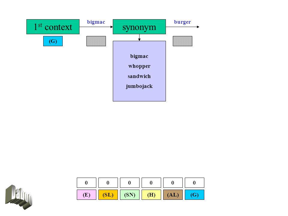 1 st context (G) synonym burgerbigmac whopper sandwich jumbojack (SL)(E)(G)(AL)(SN)(H) 000000