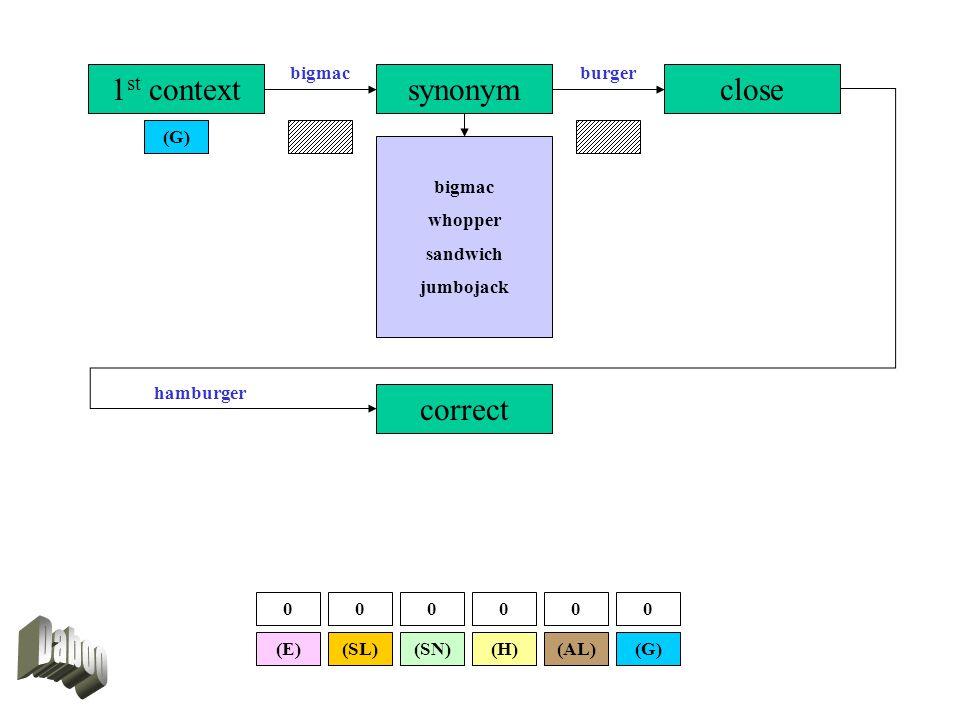 1 st context (G) synonymclose correct burgerbigmac hamburger bigmac whopper sandwich jumbojack (SL)(E)(G)(AL)(SN)(H) 000000