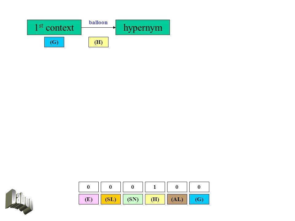 1 st context (H)(G) hypernym balloon (SL)(E)(G)(AL)(SN)(H) 000100