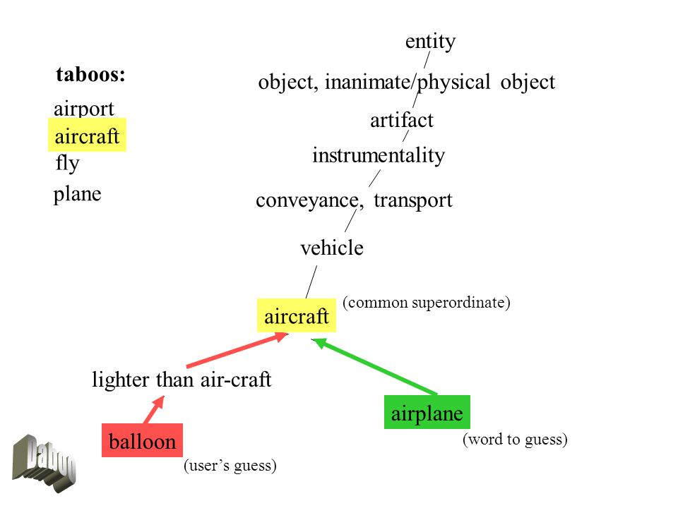 entity object, inanimate/physical object artifact instrumentality conveyance, transport aircraft lighter than air-craft balloon airplane vehicle taboos: airport aircraft fly plane aircraft (users guess) (word to guess) (common superordinate)