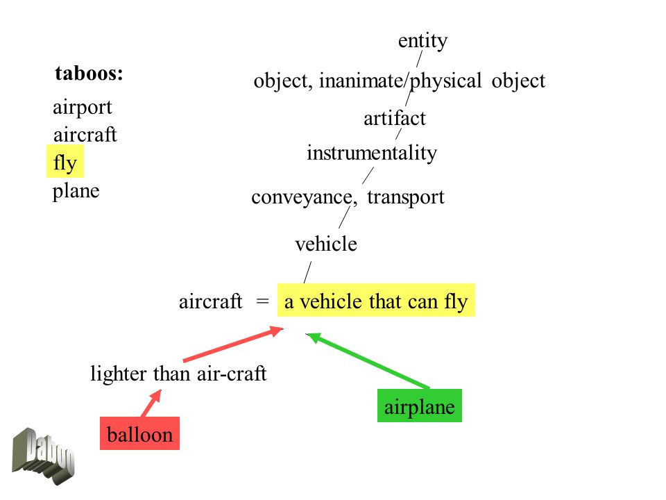 fly entity object, inanimate/physical object artifact instrumentality conveyance, transport aircraft lighter than air-craft balloon airplane =a vehicle that can fly taboos: airport aircraft fly plane vehicle