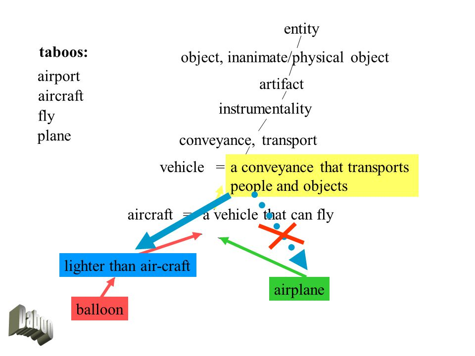 lighter than air-craft entity object, inanimate/physical object artifact instrumentality conveyance, transport aircraft lighter than air-craft balloon airplane =a vehicle that can fly vehiclea conveyance that transports people and objects = taboos: airport aircraft fly plane