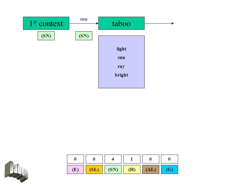 1 st context (SL) (SN) (E)(G)(AL) taboo sun (SN) (H) 004100 light sun ray bright
