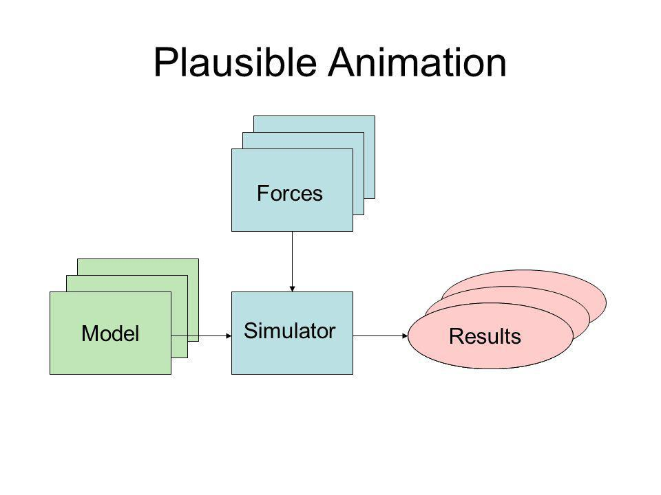 Model Plausible Animation Simulator Model Results Simulator Model Results Model Results Simulator Forces