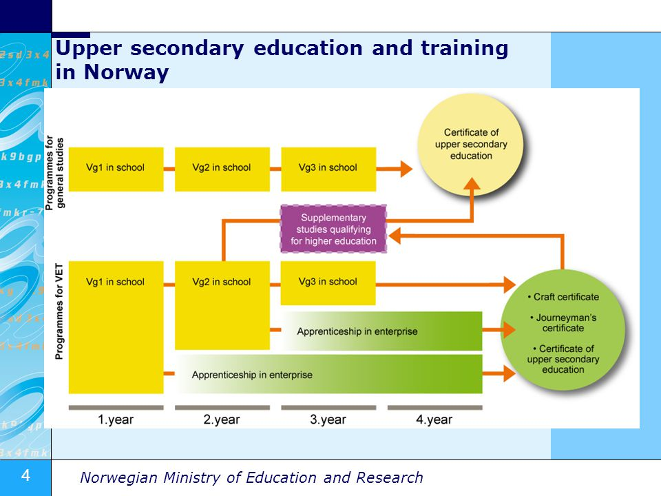 4 Norwegian Ministry of Education and Research Upper secondary education and training in Norway