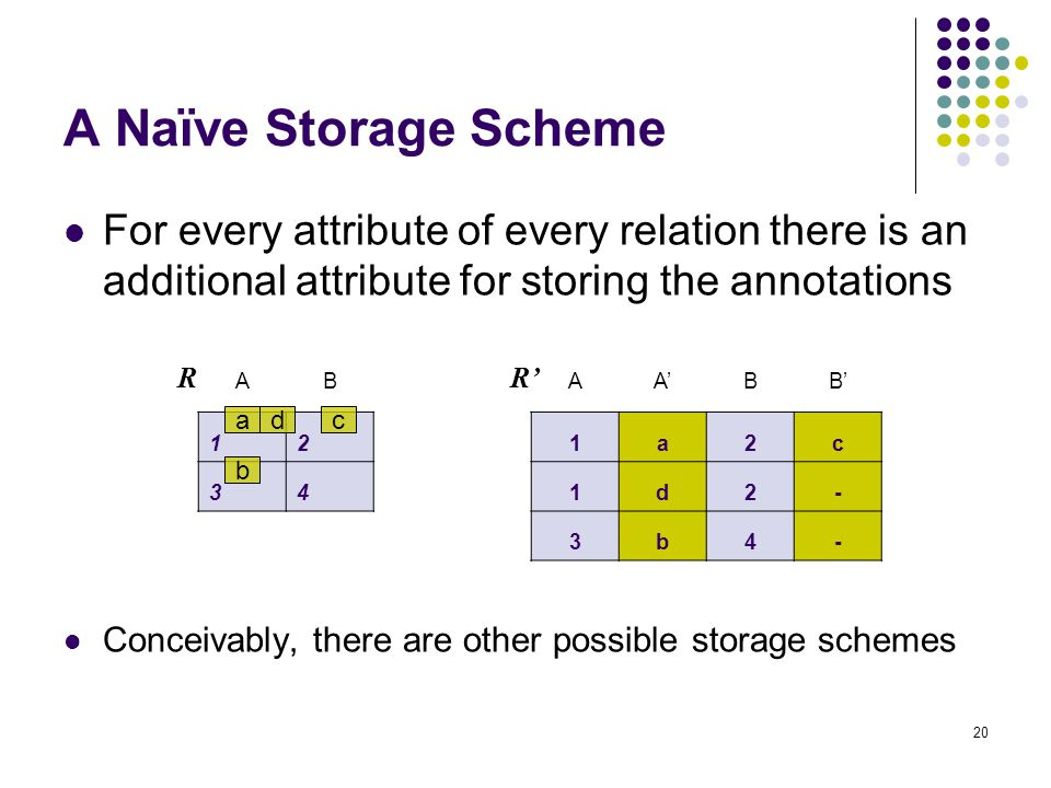 20 For every attribute of every relation there is an additional attribute for storing the annotations Conceivably, there are other possible storage schemes A Naïve Storage Scheme AB 12 34 a b cd R AABB 1a2c 1d2- 3b4- R