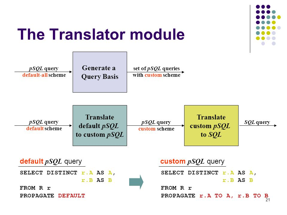 21 The Translator module Generate a Query Basis pSQL query default-all scheme set of pSQL queries with custom scheme Translate default pSQL to custom pSQL pSQL query default scheme pSQL query custom scheme Translate custom pSQL to SQL SQL query SELECT DISTINCT r.A AS A, r.B AS B FROM R r PROPAGATE DEFAULT SELECT DISTINCT r.A AS A, r.B AS B FROM R r PROPAGATE r.A TO A, r.B TO B default pSQL querycustom pSQL query