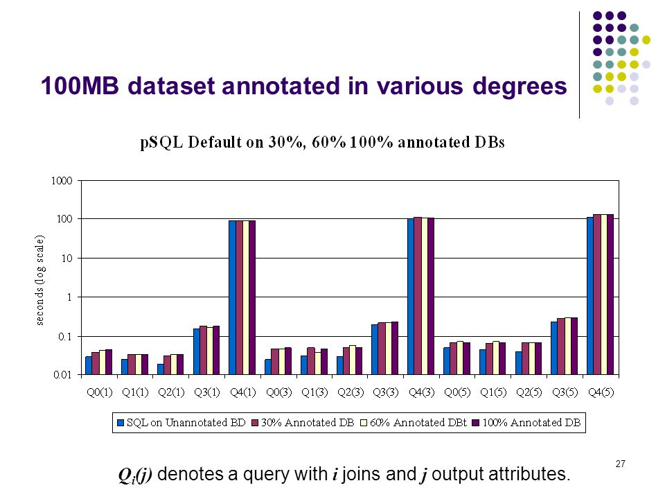 27 100MB dataset annotated in various degrees Q i (j) denotes a query with i joins and j output attributes.