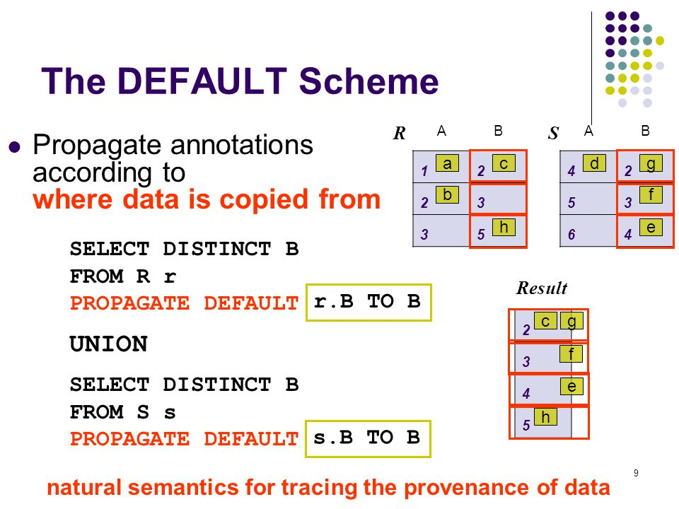 9 The DEFAULT Scheme Propagate annotations according to where data is copied from r.B TO B s.B TO B AB 12 23 35 R a b c h 2 3 4 5 Result c e f h AB 42 53 64 S d f g e g SELECT DISTINCT B FROM R r PROPAGATE DEFAULT UNION SELECT DISTINCT B FROM S s PROPAGATE DEFAULT natural semantics for tracing the provenance of data