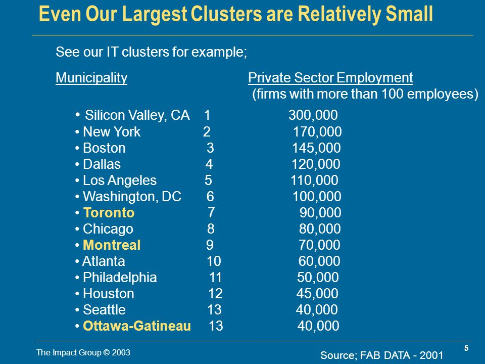 5 The Impact Group © 2003 Even Our Largest Clusters are Relatively Small See our IT clusters for example; Municipality Private Sector Employment (firms with more than 100 employees) Silicon Valley, CA 1 300,000 New York 2 170,000 Boston 3 145,000 Dallas 4 120,000 Los Angeles 5 110,000 Washington, DC 6 100,000 Toronto 7 90,000 Chicago 8 80,000 Montreal 9 70,000 Atlanta 10 60,000 Philadelphia 11 50,000 Houston 12 45,000 Seattle 13 40,000 Ottawa-Gatineau 13 40,000 Source; FAB DATA - 2001