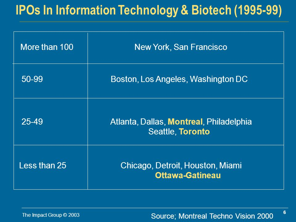 6 The Impact Group © 2003 IPOs In Information Technology & Biotech (1995-99) More than 100 New York, San Francisco 50-99 Boston, Los Angeles, Washington DC 25-49 Atlanta, Dallas, Montreal, Philadelphia Seattle, Toronto Less than 25 Chicago, Detroit, Houston, Miami Ottawa-Gatineau Source; Montreal Techno Vision 2000
