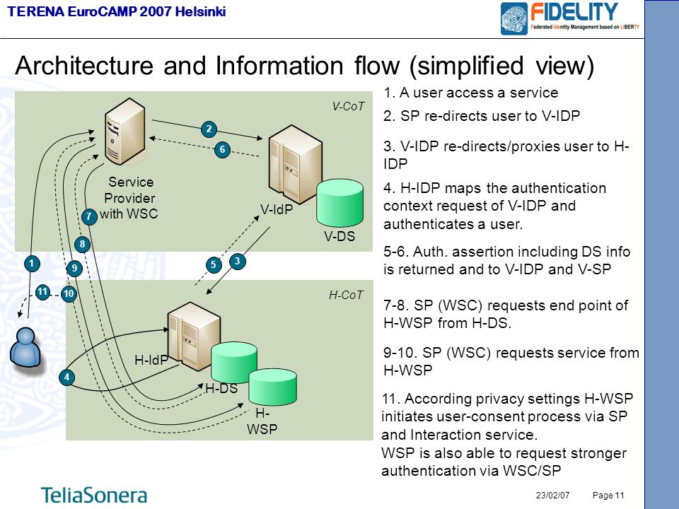 TERENA EuroCAMP 2007 Helsinki 23/02/07 Page 11 Architecture and Information flow (simplified view) Service Provider with WSC V-IdP V-DS H-IdP H-DS H- WSP 1 V-CoT H-CoT 2 4 3 5 6 7 8 9 10 11 1.
