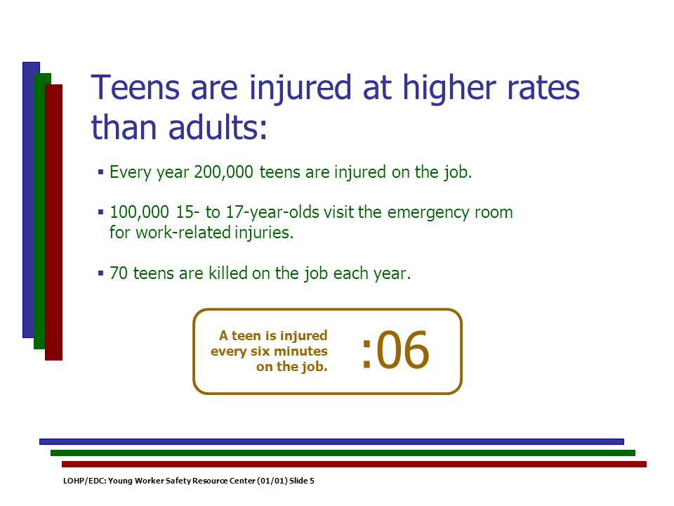 LOHP/EDC: Young Worker Safety Resource Center (01/01) Slide 5 Every year 200,000 teens are injured on the job. 100,000 15- to 17-year-olds visit the e